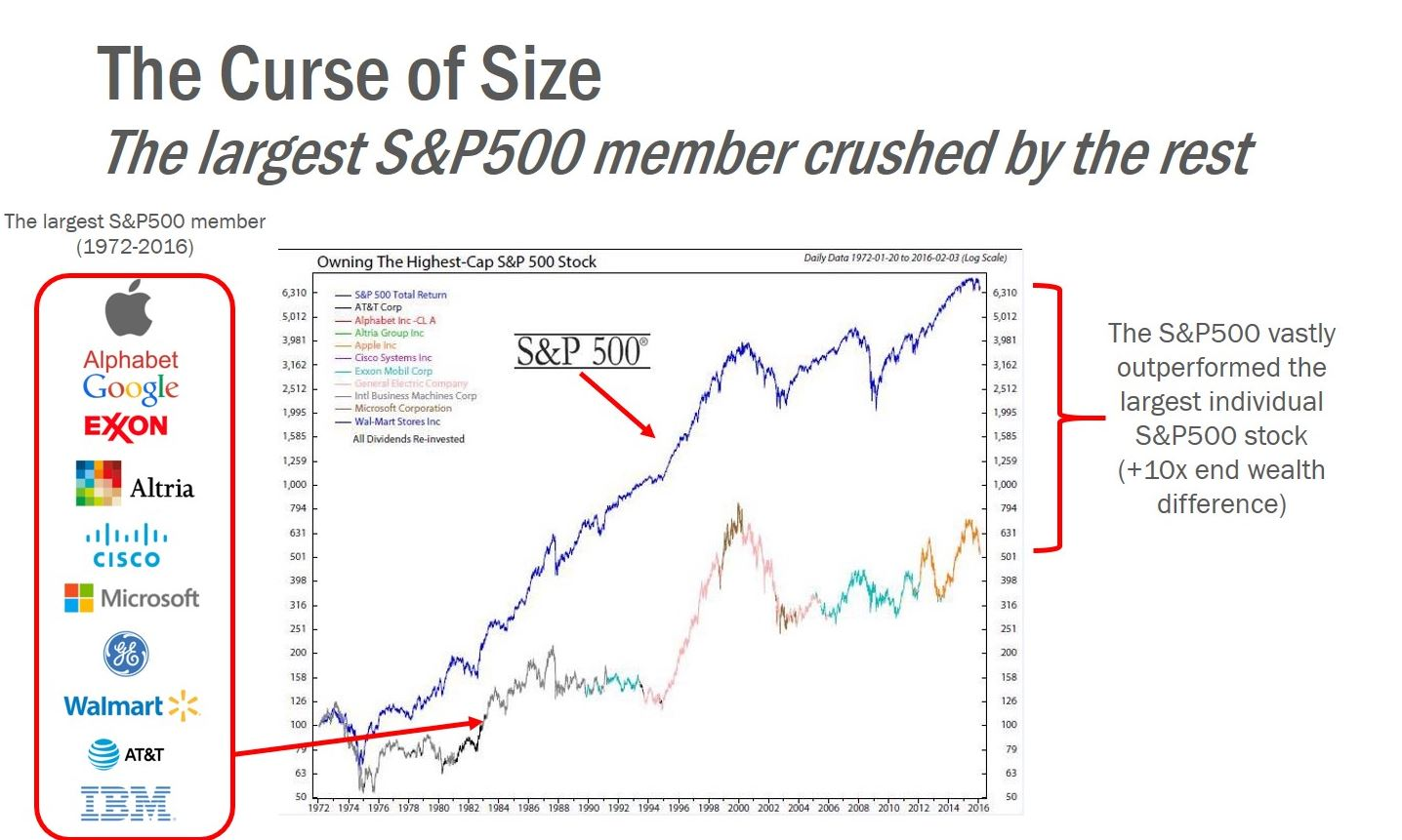 Image of the largest S&P500 members performance affecting the bull run.
